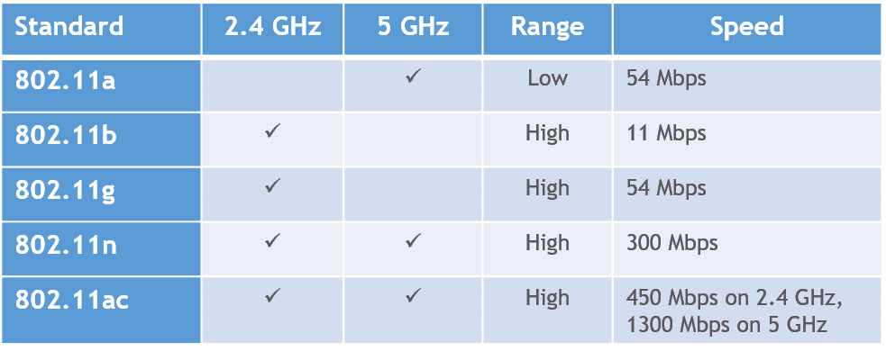 802.11 standards comparison